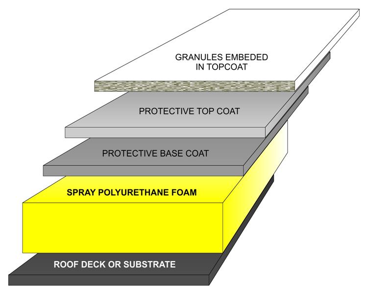 Spray Polyurethane Foam Cardinal Commercial Roofing